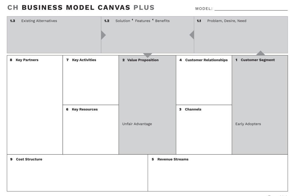 CH Business Model Canvas Plus - CorpoHub