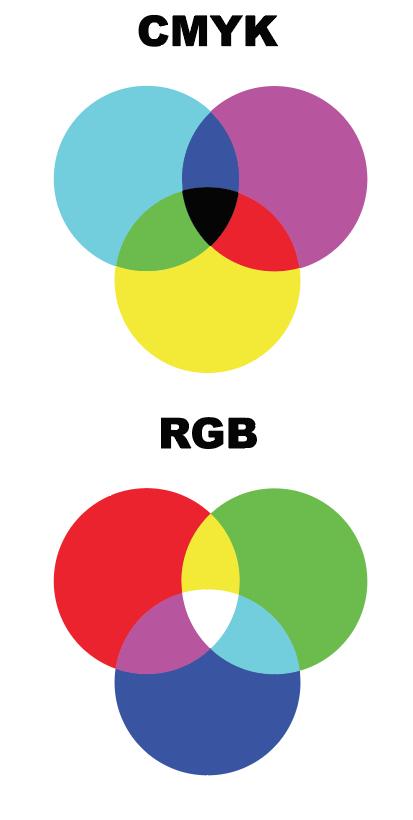 Graphic Design 101 CMYK vs RGB Color Corporate Three Design 402