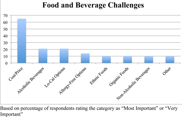 Microsoft Word - Survey Chart-3-Fooddocx - Corporate Meetings Network - make a survey in word