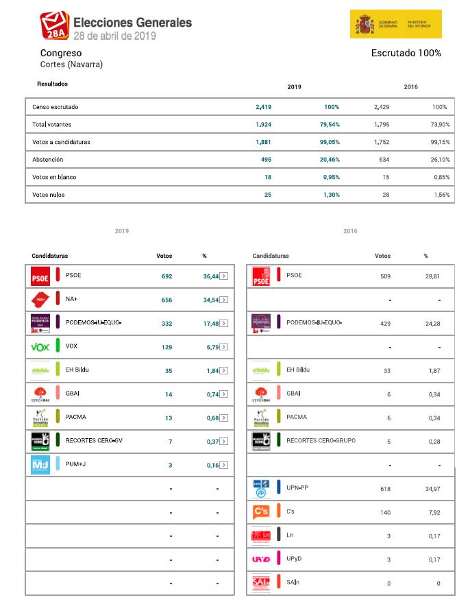 2019-04-30 09_27_29-Elecciones a Cortes Generales 2019 Resultados provisionales (1).pdf - Adobe Acro