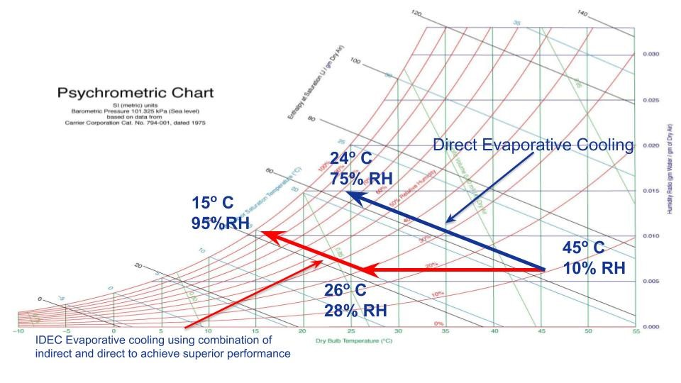 How does evaporative cooling work?