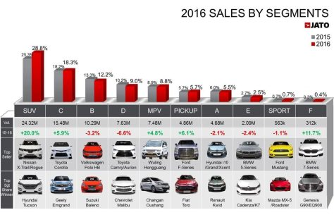 Ventas Mundiales de Autos en 2016