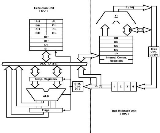 block diagram 8086 microprocessor architecture