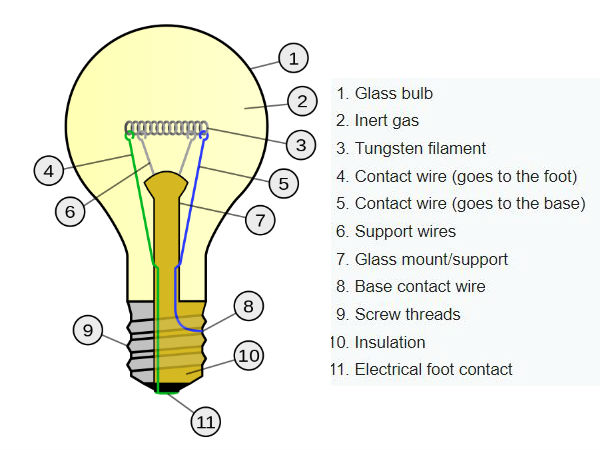 Incandescent light bulb » Science and Technology