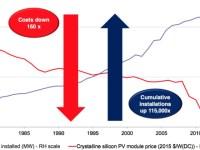 The Solar Transition
