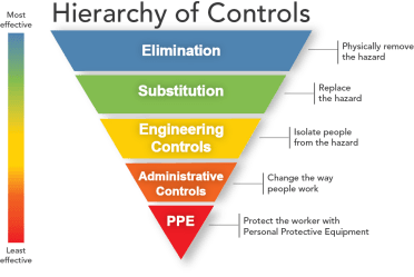 hazard control Use