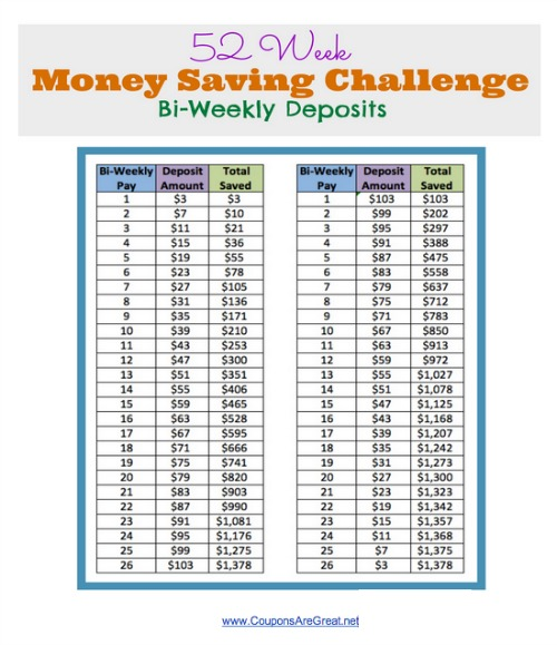 52 Week Money Saving Challenge Save $1378 with Bi-Weekly Deposits