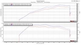 Corsa E VXR Stage 1 Graph