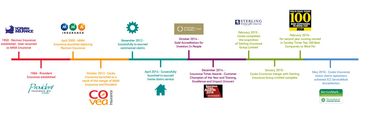 Our History and Timeline Covéa Insurance