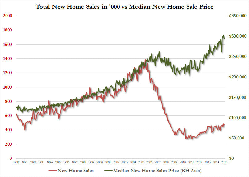 Interesting Home Sales Chart Coyote Blog - Sale Chart