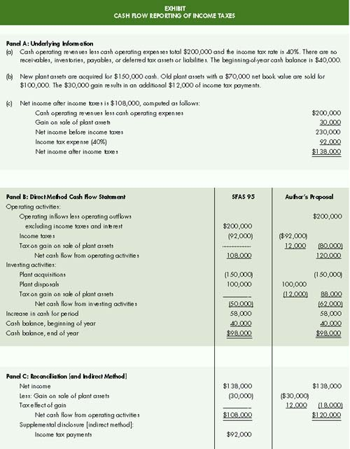 Our Greatest Hits Income Taxes in the Cash Flow Statement - The