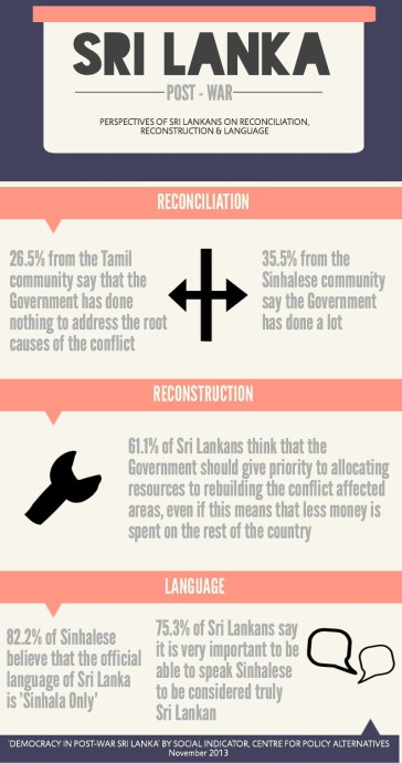 Post war infographic