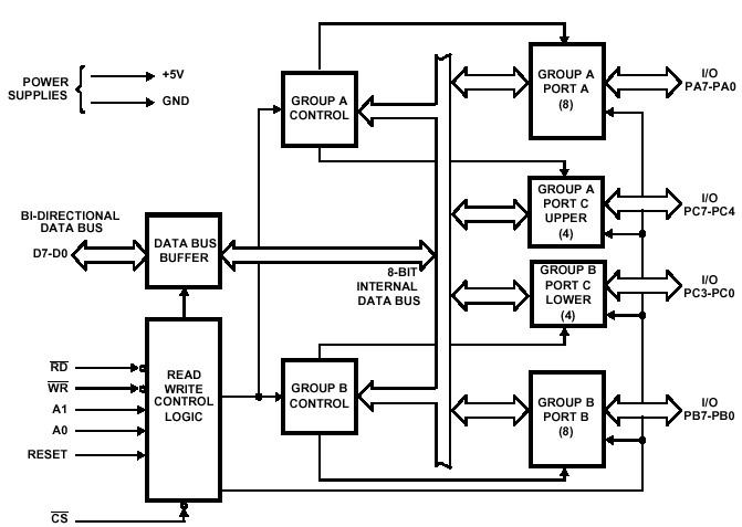 8255 ppi block diagram