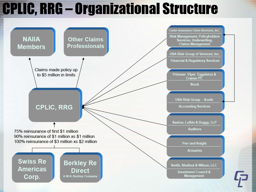 Organizational Chart - Claim Professionals Liability Insurance Company