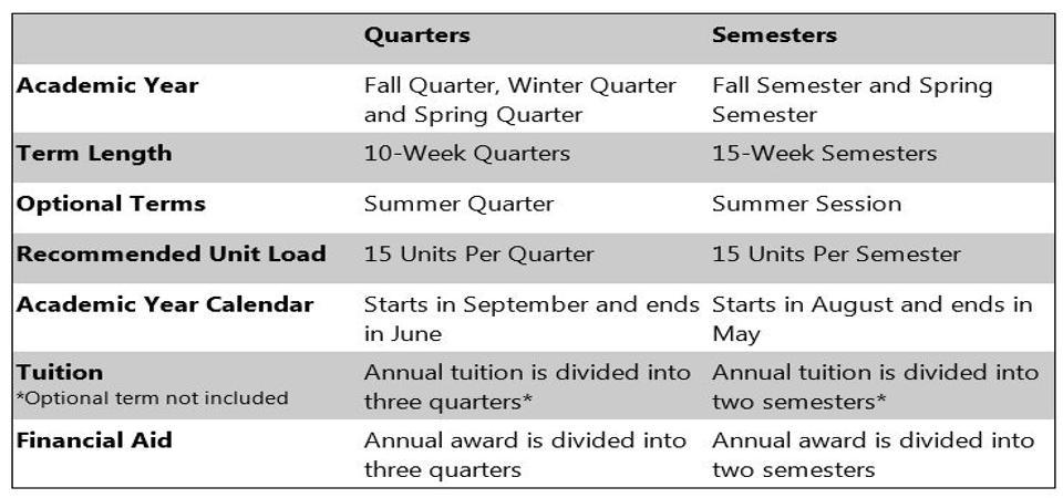 College of Science Semester Conversion - calendar quarters