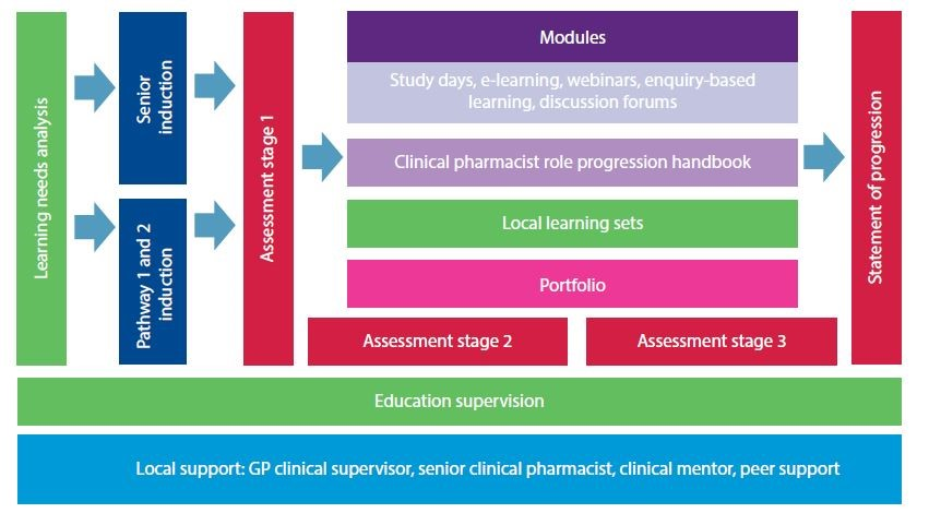 Clinical pharmacists in general practice education  Assessment