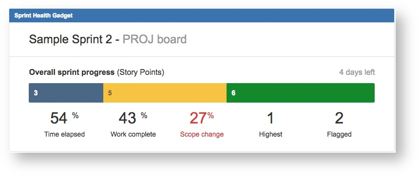 Atlassian Reporting Agile Scrum Metrics that Matter