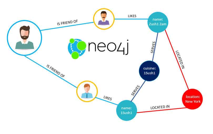 Graph Databases Not All Hype CPTech