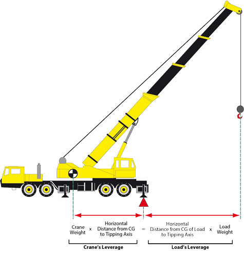 Part 4 Mobile Crane Stability - Adding It All Together - Crane Tech