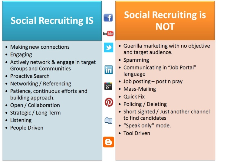 What Social Recruiting is and is not - Crawford Thomas Recruiting