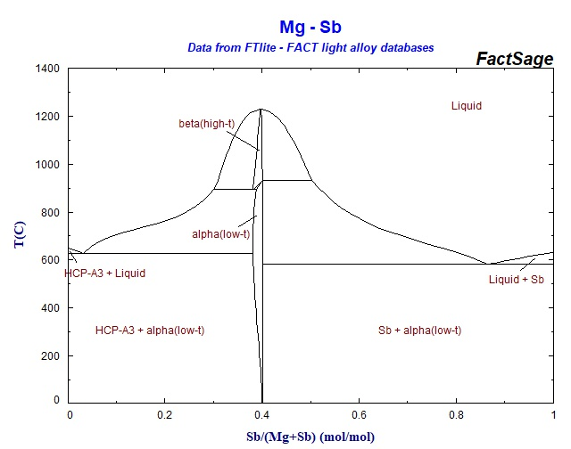 Phase Diagram Of Magnesium Wiring Diagram