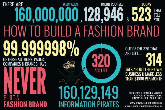 bad and wrong information on fashion brands and clothing line start ups