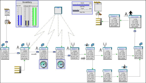 Value Stream Mapping + Simulation Software - Lean Tool - Simcad Pro
