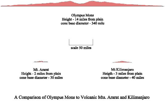 Shown here are three mountains Olympus Mons, Mt Arat, and Mt - civil engineering cover letter