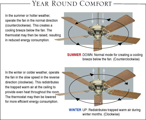 Which Way Should A Ceiling Fan Spin In Summertime