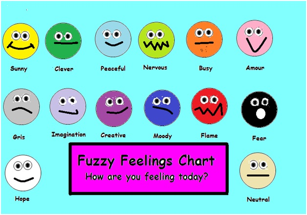 School Counselor Guidance Lesson Part 2 \ - Feeling Chart