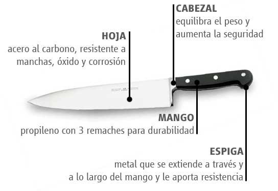 Utensilios de cocina iii los cuchillos for Utensilios de cocina y sus funciones pdf