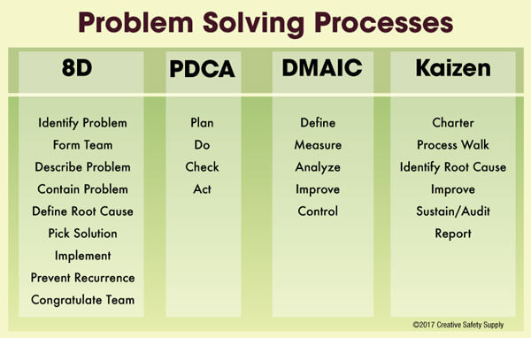 8D for Problem Solving Creative Safety Supply - problem report