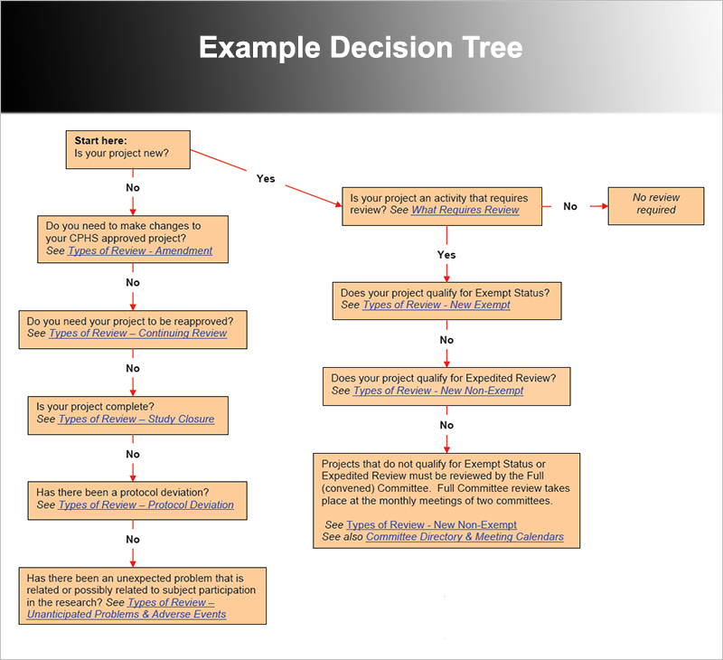 7+ Decision Tree Templates Free Word, Excel, PowerPoint Formats