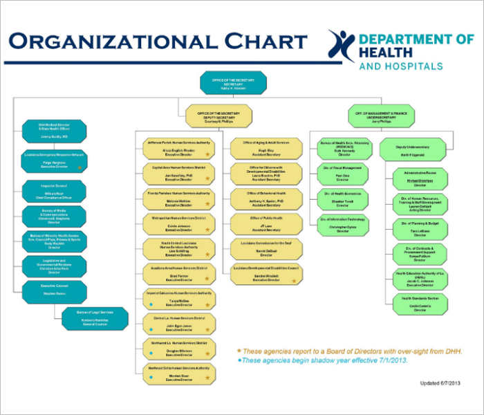 horizontal organization chart template - Teacheng
