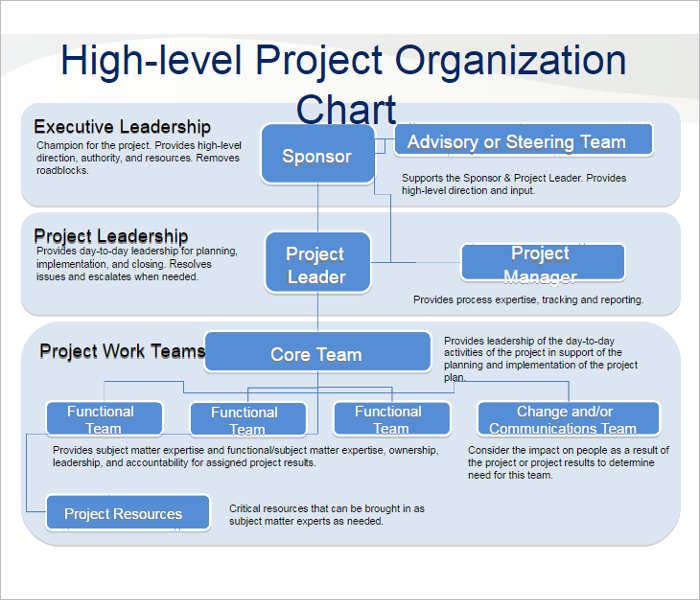 Horizontal Organization Chart Template  NodeResumeTemplate