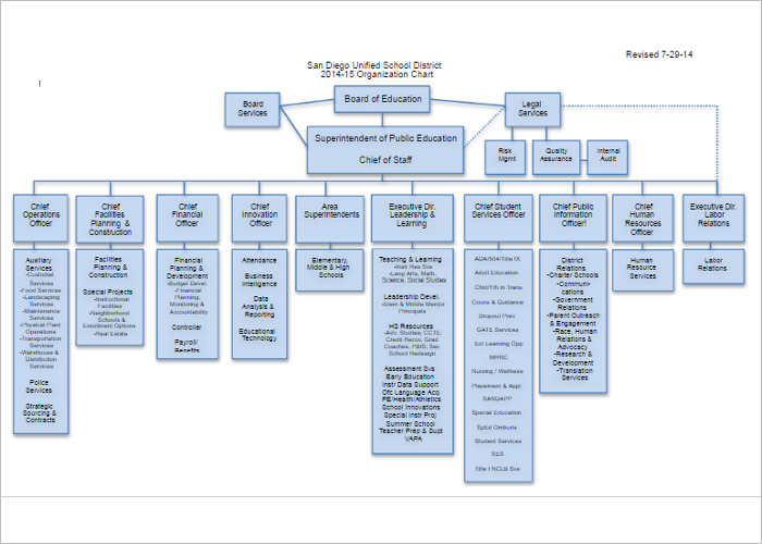 Ics Organizational Chart Template | Business Letter Template Ms Office