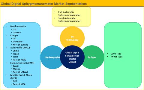 Digital Sphygmomanometer Market