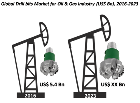 Drill Bits Market For Oil & Gas Industry