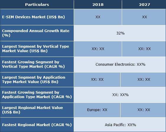 E-SIM Devices Market