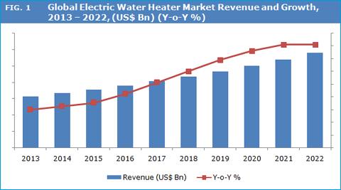 Electric Water Heater Market