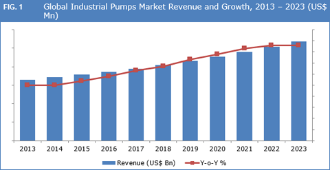 Industrial Pumps Market