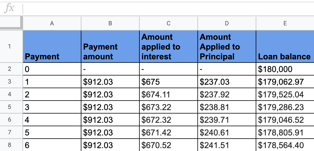 create your own amortization schedule
