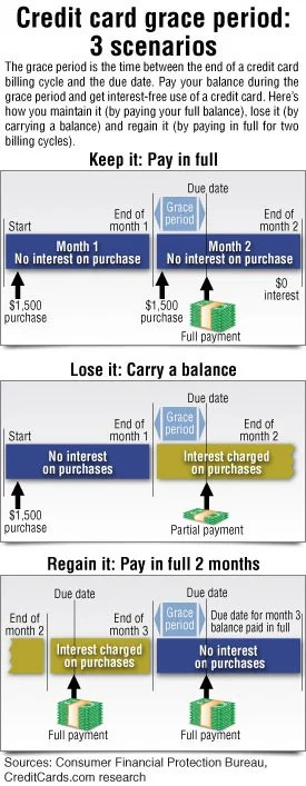 How to use the grace period to avoid paying interest - CreditCards