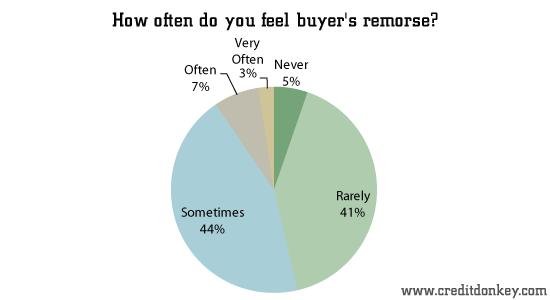 Survey Buyer\u0027s Remorse Statistics