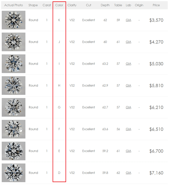 2018 Diamond Price Chart You Should Not Ignore
