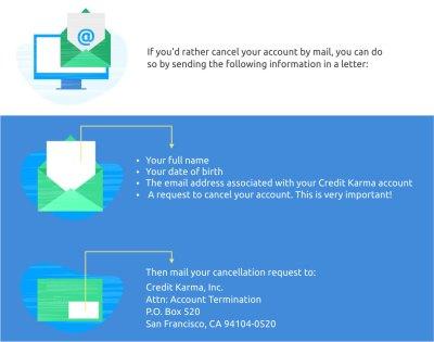Credit Karma Review - CreditLoan.com®