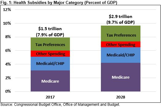 American Health Care Health Spending and the Federal Budget