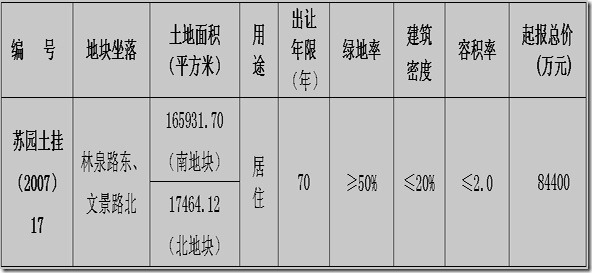 suzhou 2007 17 land details