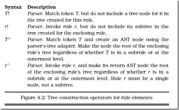 tree construction operators for rule elements figure