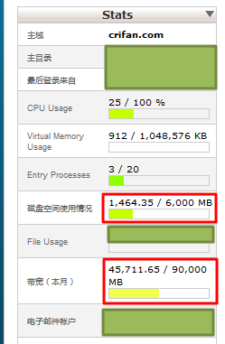 disk usage max is 6G and max bandwidth is 90G